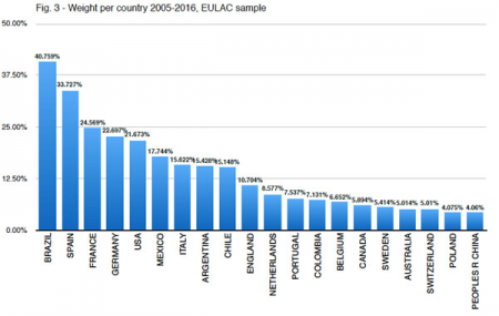 Fig3 - Weight per country 2005-2016, EULAC sample: weight per country of the157.185 registers of EULAC co-publishing from 2005 to 2016
