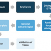 Figure 3, scenario building process: