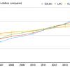 Fig1: Register Evolution compared