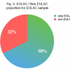 Fig4: EULAC / Non EULAC proportion from EULAC sample