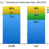 Fig7: International Collaboration Rate, 2005-2016